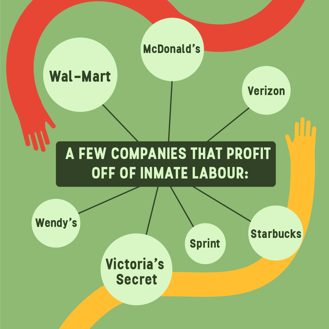 A few companies that profit off of inmate labour: